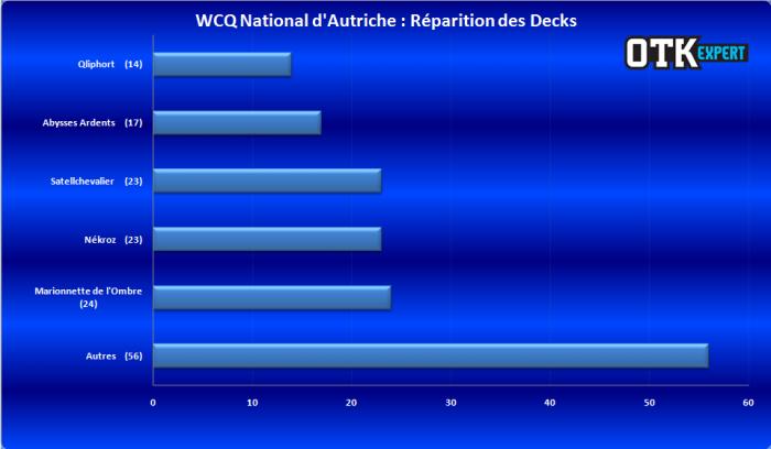 """<a href=""""http://www.lotusnoir.info/wcq-national-dautriche/wcq-national-dautriche-2/"""" target=""""_top"""">WCQ National d'Autriche : Répartition des Decks</a>"""