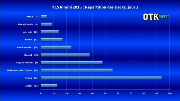 "<a href=""http://www.lotusnoir.info/ycs-rimini-2015/ycs-rimini-2015-reparition-des-decks-jour-2/"" target=""_top"">YCS Rimini 2015 - Réparition des Decks, jour 2</a>"