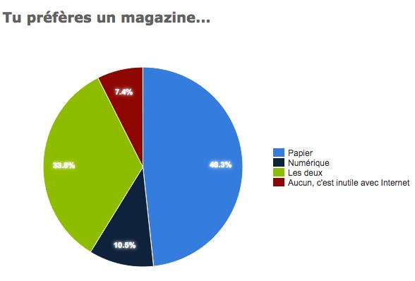 Plus de 90% des participants veulent le retour du Lotus Noir !